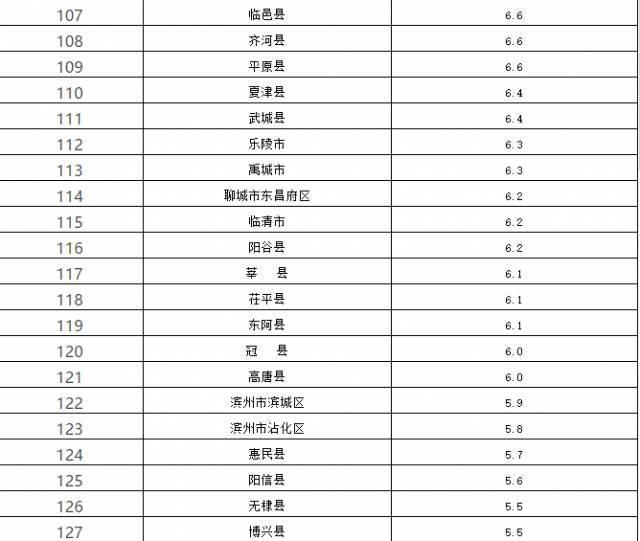 蓬莱gdp排名多少_山东一季度县市区GDP排名来了,看蓬莱第几 最后一名你肯定想不到