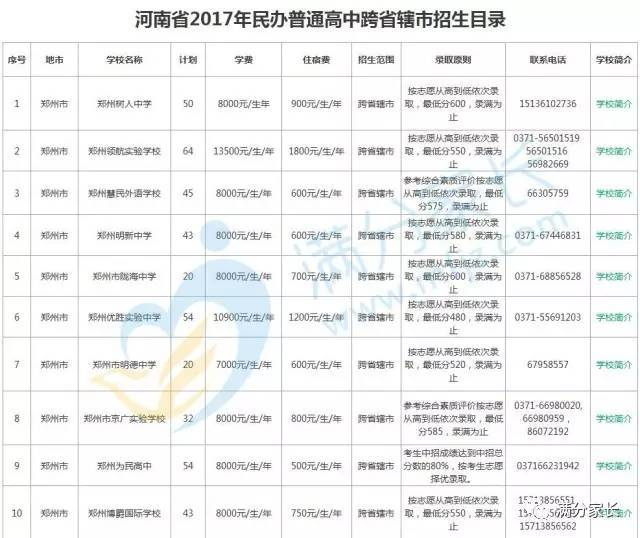 河南2017年民办班级跨省辖市管理高中公布,郑学校高中实验班招生图片