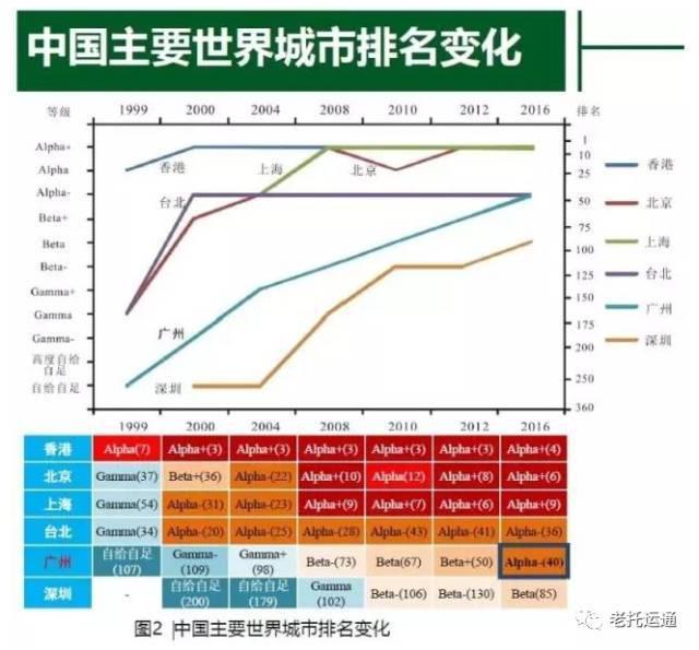 广州2020年gdp总值在全世界排第几