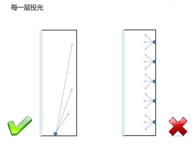 案例设计照明中的室内立面商场应用解析【设易平面设计是提成的图片
