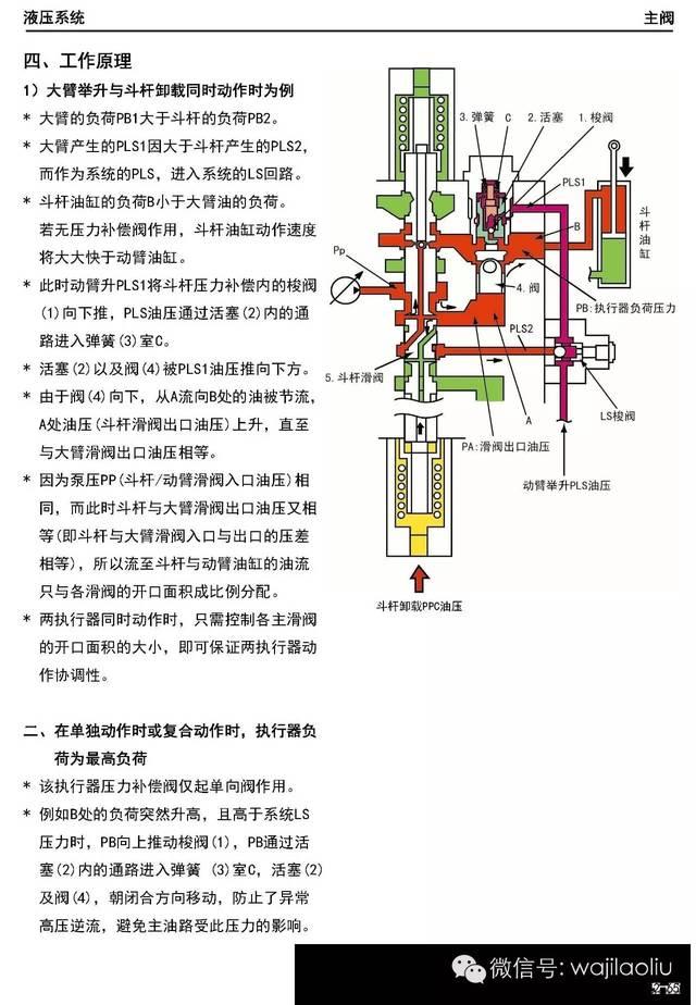 小松液压系统,大泵,分配器,各阀,解剖图,工作原理图,部件功能,故障图片
