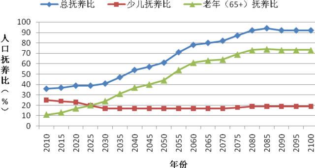 图3 联合国人口预测(低方案)未来我国人口抚养比变化-人口老龄化快