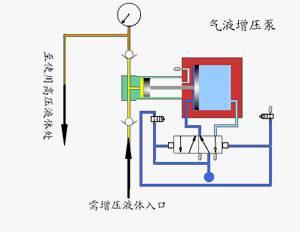 采用单气控非平衡气体分配阀来实现泵的自动往复运动,泵体气驱部分图片