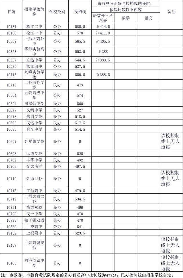 【2017排名】16区普通高中1-15v高中志愿录取武汉的民办中考高中最好图片