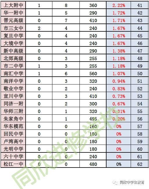 【数据】从2017v数据名校录取率,录取海62所市高中高中要求上海看上重点预图片