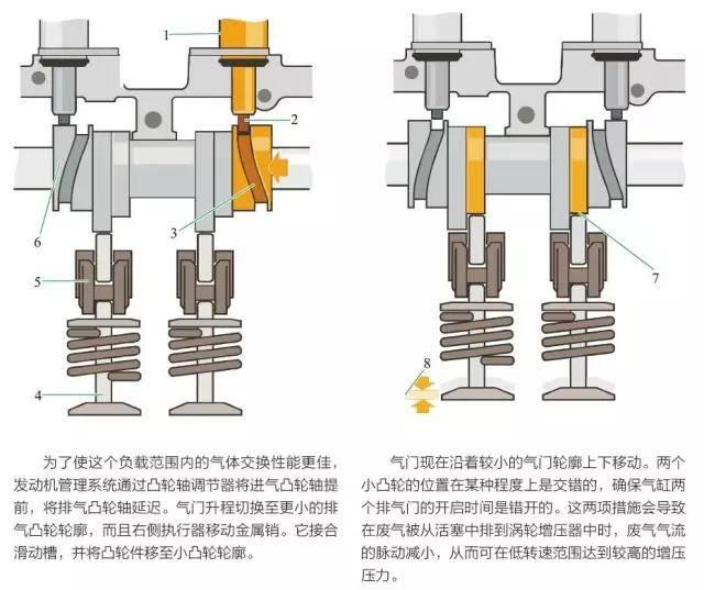 透视图解汽车构造原理之大众/奥迪avs可变气门升程