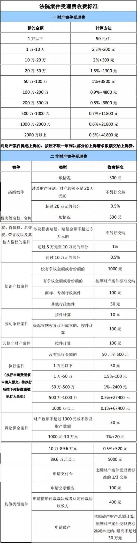 北京市律师诉讼代理服务收费政府指导_律师诉讼费收费标准_企业律师诉讼