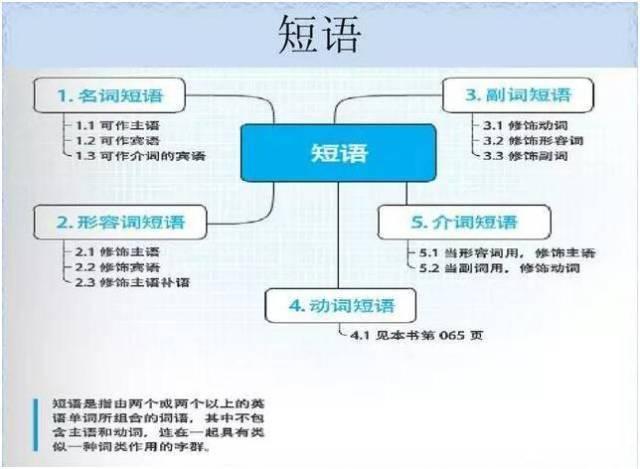 巧用思维导图,妙记初中语法