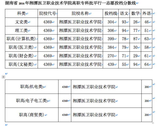 湘潭医卫职业技术学院2017录取分数线 湘潭卫校