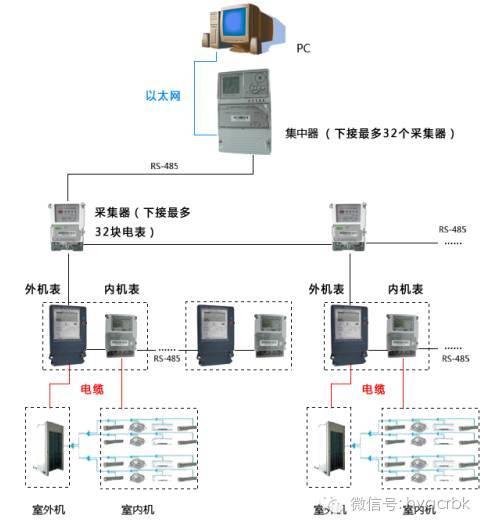 通讯模块 通讯线rs485安装 在完成集中器,采集器,三相表,单相表的