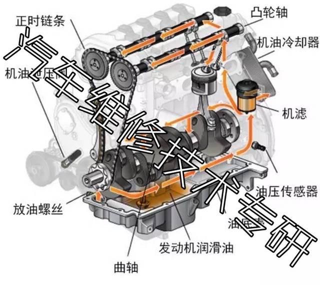 发动机润滑系统原理图