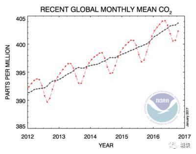 二氧化碳浓度_传感器 二氧化碳浓度_大气二氧化碳浓度2019