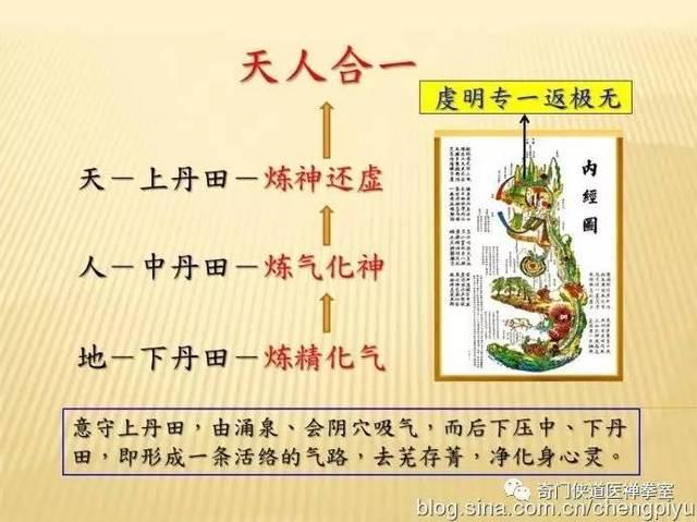 《内经图》所显示的主要结构,除了脊椎之外,还有上丹田,中丹田,下丹田