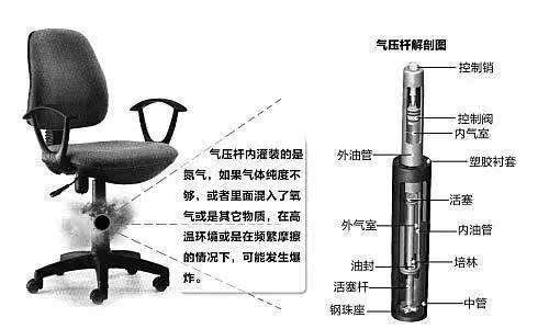 """会出具一份""""检验报告"""",对于气压升降椅具有一定危险系数的气压杆,采用图片"""