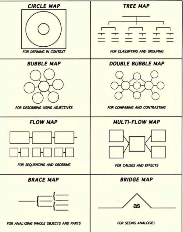 这8幅思维导图,囊括小学8类单词,超高效学习英语图片