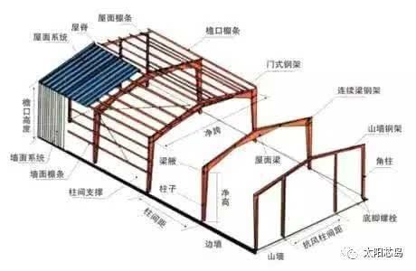 简易彩钢棚设计图纸