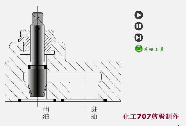 一个完整的液压系统由五个部分组成,即动力元件、执行元件、控制元件、辅助元件和液压油。动力元件的作用是将原动机的机械能转换成液体的压力能,指液压系统中的油泵,它向整个液压系统提供动力。 执行元件(如液压缸和液压马达)的作用是将液体的压力能转换为机械能,驱动负载作直线往复运动或回转运动。 控制元件(即各种液压阀)在液压系统中控制和调节液体的压力、流量和方向。辅助元件包括油箱、滤油器、油管及管接头、密封圈、压力表、油位油温计等。 液压油是液压系统中传递能量的工作介质,有各种矿物油、乳化液和合成型液压油等几大类。