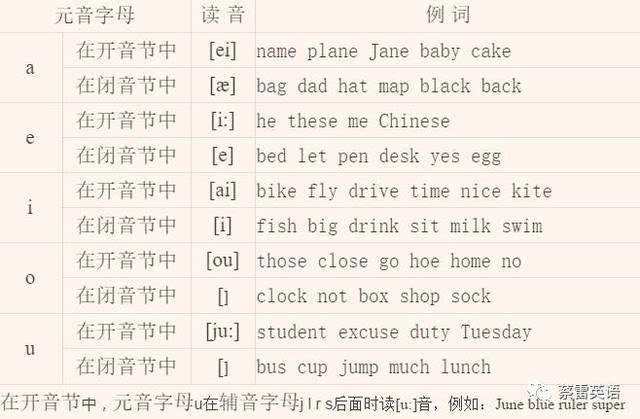 英语48个音标发音规则