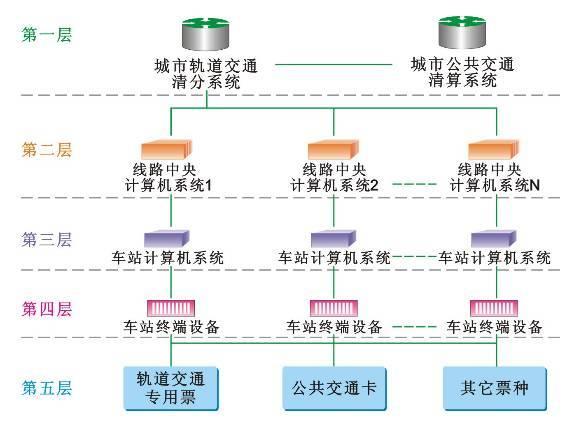 整体结构图 AFC系统主要业务流程 AFC系统运营管理的业务流程是一体三面,面向信息流,物流和责任链,主要包括三大业务流程: 2.1票务管理流程 2.2收益管理流程 2.3运营维护流程  票务管理流程图  收益管理流程  运营维护流程 车站SC物理架构  3.1闸机(AGM)     3.2闸机的设计 通行算法  闸机通行传感器的实际位置 行人通行状态和行为 >通道内无人 >有人进入通道 >有人带行李进入 >反向有人进入 >人员进入后,反向有人进入 >人员在通道中的位
