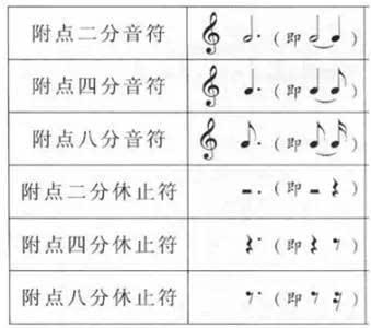 因为,五线谱音符的高低音已经在线和间上体现出来了!