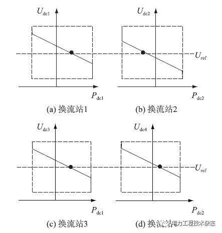 柔性输电的工作原理和稳态数学模型