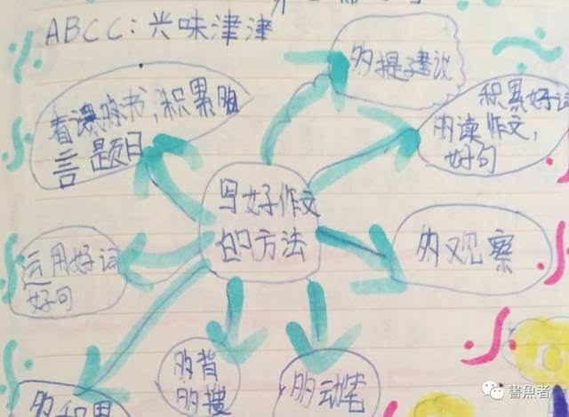教学分享 | 思维导图在语文教学中的运用