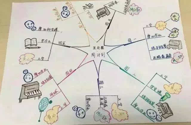 小学生用思维导图做手抄报,大学生直呼看不懂?