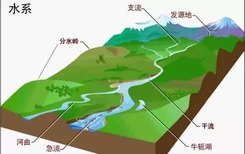 水之源,全球主要河流水系