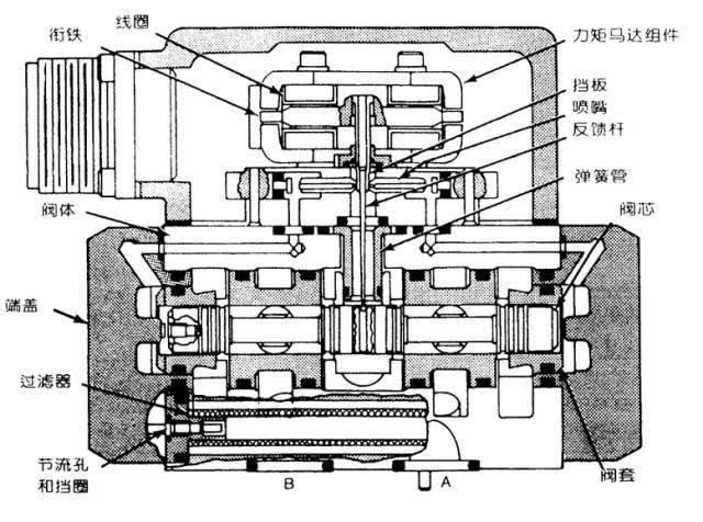 高压喷嘴结构设计
