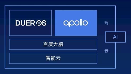 开发者大会彰显了百度在ai上的野心,宣布开放dueros和apollo两大平台