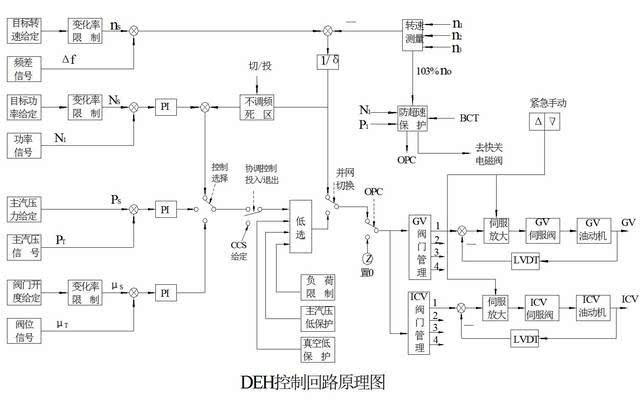 1转速控制回路 转速控制回路包括转速目标值给定,转速变化率给定,升速图片