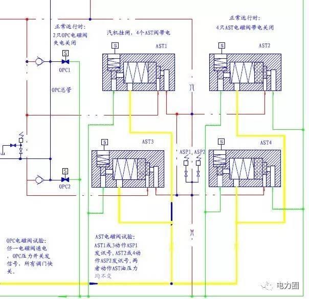 第一部分 图1中的红线就是EH油泵出来的油经过每个油动机内部的一个节流孔和一个逆止阀后出油动机来到AST母管的AST油(其实OPC油也是这样来的,只不过OPC油是经过调门油动机出来到OPC母管,而AST油是经过主汽门油动机出来来到AST母管,而且OPC母管到AST母管是有个单向阀的,也就是说OPC这路能到AST,但是AST这路不能到OPC,所以当OPC电磁阀动作,OPC油卸压后是调门关闭而主汽门不动作,但是如果AST电磁阀动作,AST油卸压后,由于OPC的压力比AST高,所以OPC也通过单向阀流到AST管