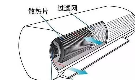 亲,天热了,你家的空调该洗啦!-汽车频道-手机搜狐图片