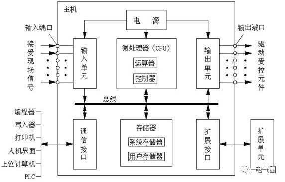 plc的硬件组成 plc硬件系统的基本结构框图如图所示.