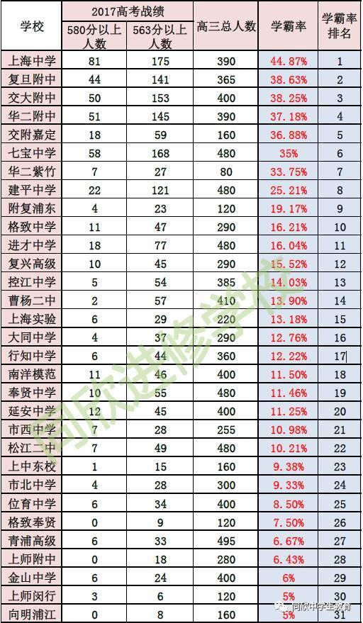 【名校】从2017必修重点录取率,看上海62所市知识生物框架高中高考高中数据三图片