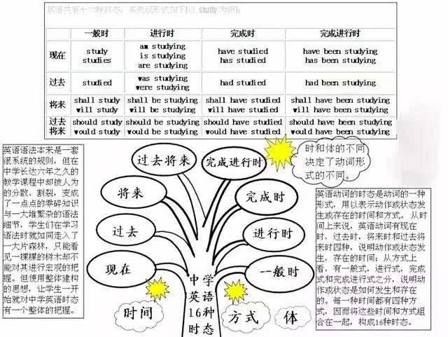 3分钟了解初中英语全部知识结构,复习,预习都有用!