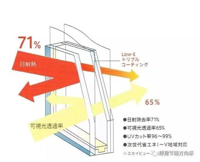相對普通門窗,你可以采用low-e中空玻璃,外窗遮陽等方式提升你的窗戶圖片