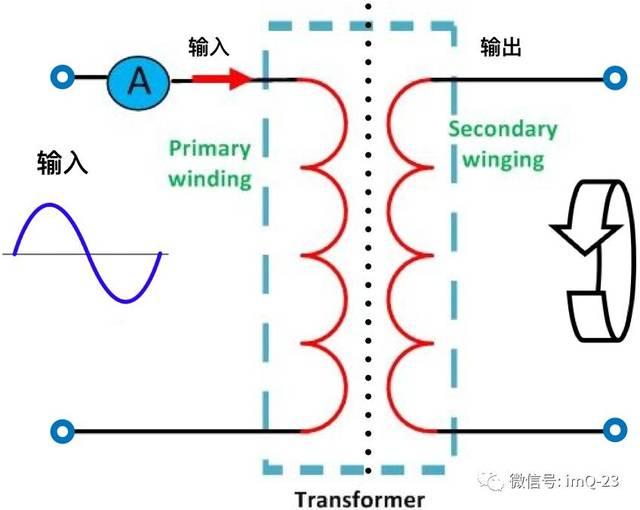 我们知道,在如上图所示的变压器中,当初级线圈上有交变的电流流过时