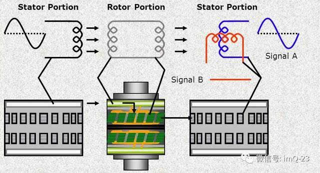 其中一个是前面一个旋转变压器的次级绕组,而另一个则成为另一个旋转
