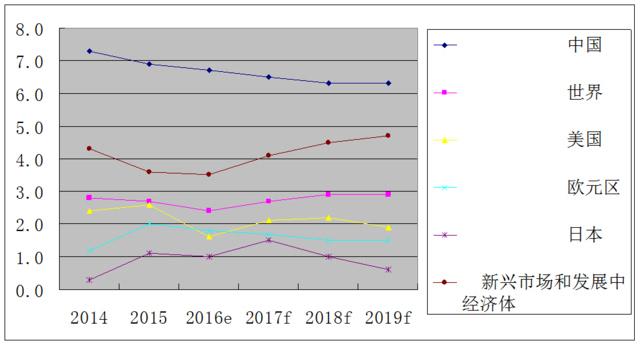 2019世界经济增速_...监测中心预计,2019年在全球经济复苏势头放缓,原油需求增速减弱...