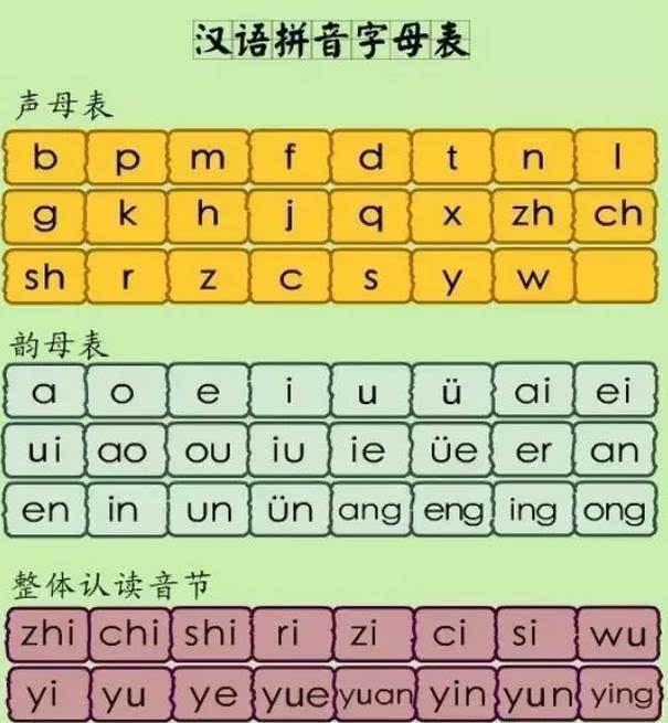 语文:26个汉语拼音字母表读法及学习要点!图片