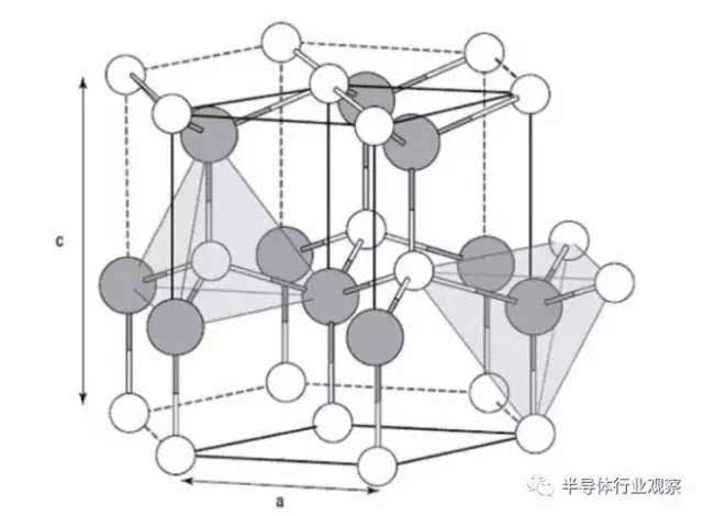 纤锌矿晶体结构(如下图所示)呈六方形,通过两个晶格常数(图中标记为 a