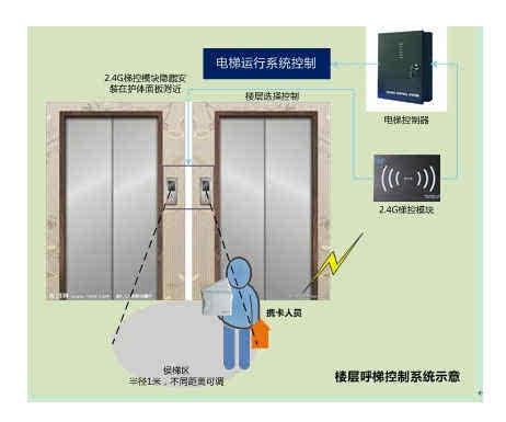 电梯的使用步骤图解