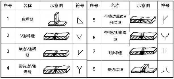 焊接在钣金图纸中如何标注,你知道吗?