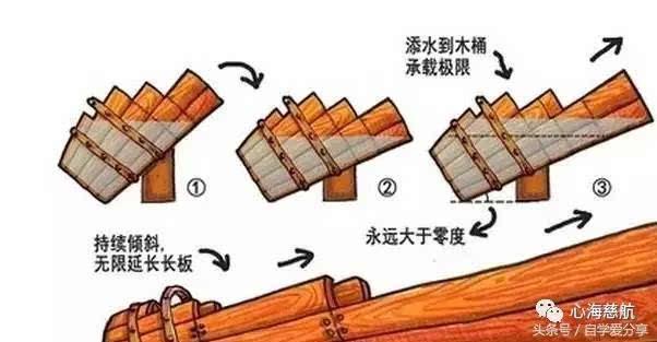 """新管理学思维——""""新""""木桶理论-科技频道-手机搜狐"""