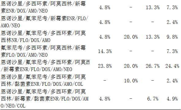 耐药谱型结果表明:不同动物源的大肠杆菌均以enr/flo/dox/amo/neo型