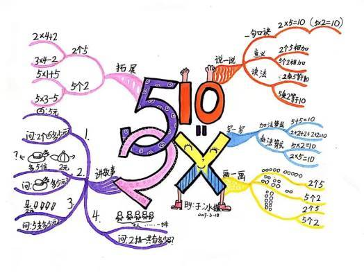 巧用思维导图,帮孩子更有效学习数学