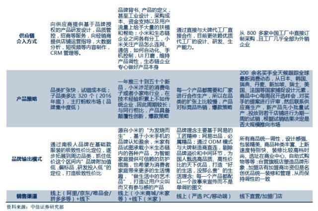 南极电商/小米生态链/网易严选/名创优品/无印良品商业模式示意图图片