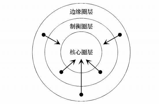 """从政治权力结构的""""同心圆""""模型来看,泰国,缅甸,柬埔寨,印尼,马来西亚"""
