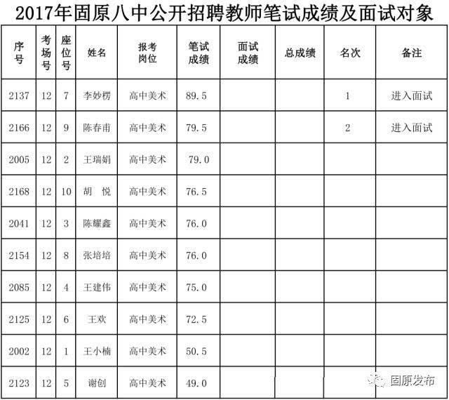 固原中考成绩�z*_2017年固原八中公开招聘教师笔试人员成绩及面试人员名单